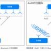 Bluetooth 5.1で追加された「方向検知機能」を知ろう:Bluetooth位置情報サービスの種